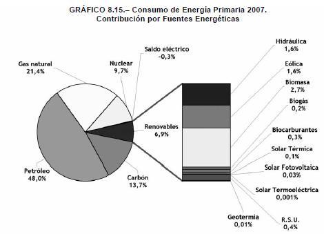 estadisticas energia 2007